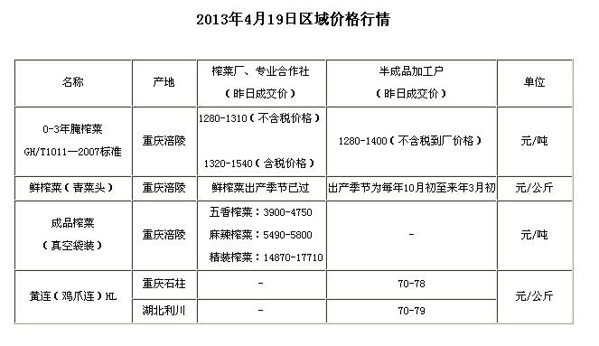 chongqinguyufwujia2013419