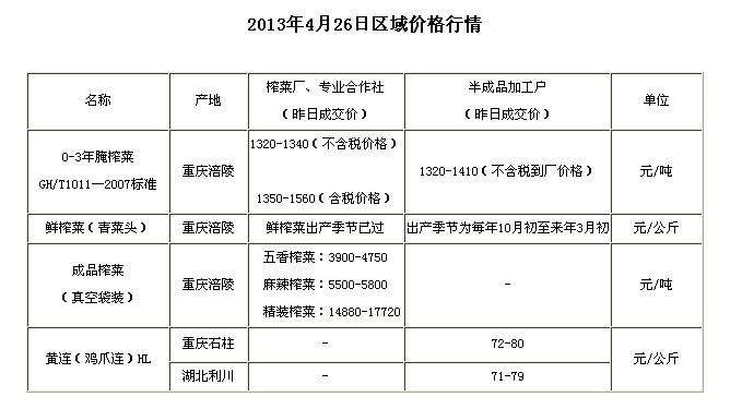 chongqingyfuushiwubaojia2013426