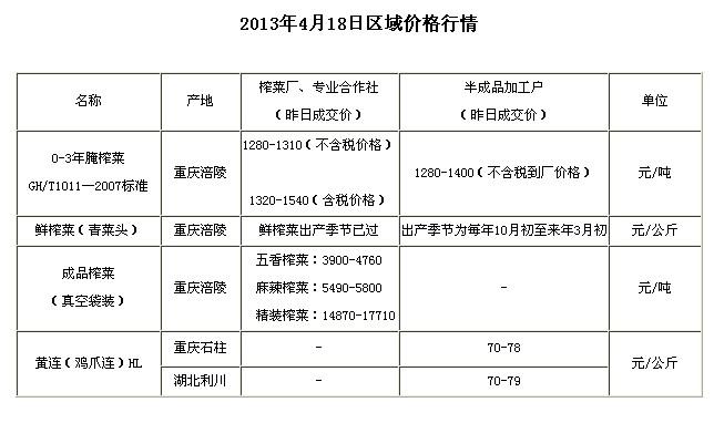 chongqingyufushiwubaojia2013418