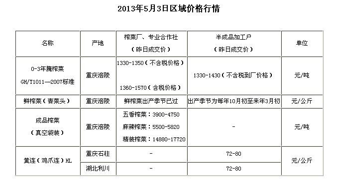 chongqingyfu20513shiwubaojia