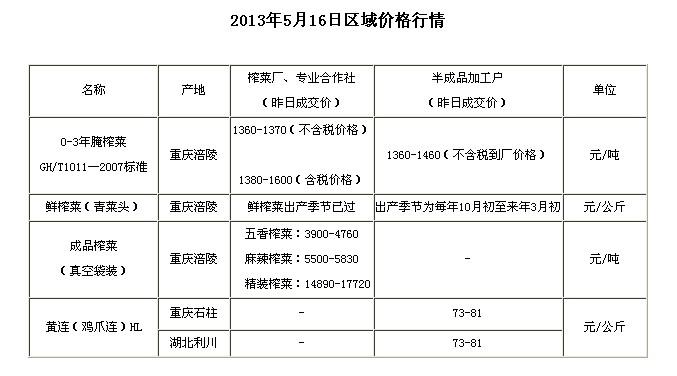 chongqingyfushiwubaojia2013516