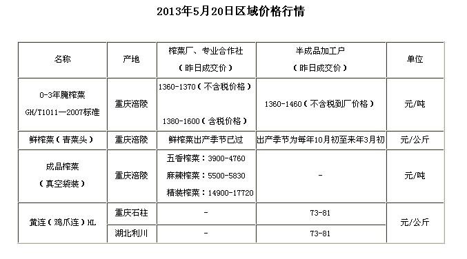 chongqingyfushiwubaojia2013520
