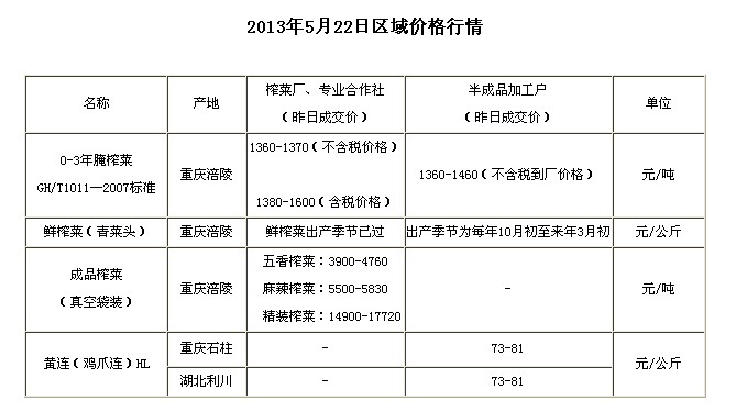 chongqingyfushiwubaojia2013522