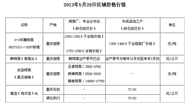 chongqingyfushiwubaojia2013528