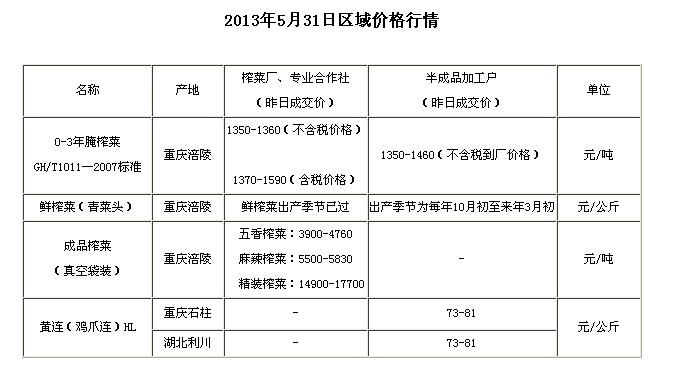 chongqingyfushiwubaojia2013531