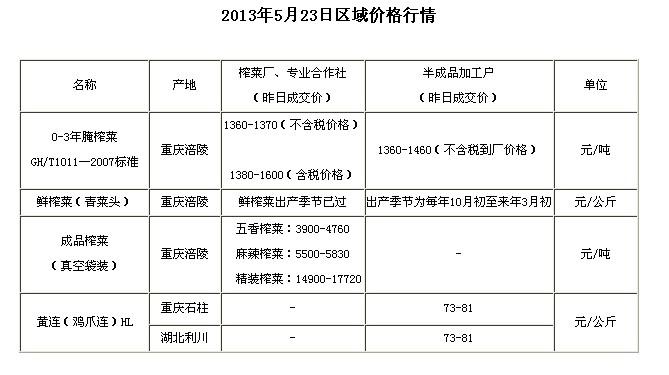 chongqingyufshiwu2013523