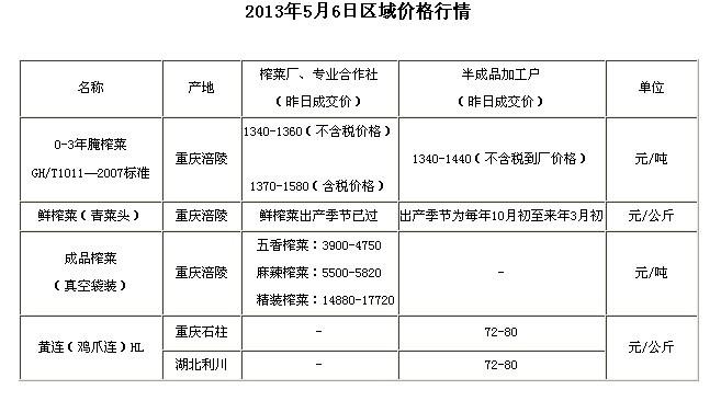 chongqingyufu201356shiwubaojia