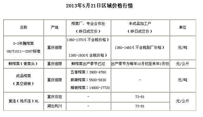 chongqingyufushiwu2013521