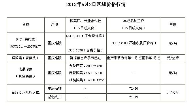 chongqingyufushiwubaojia201352