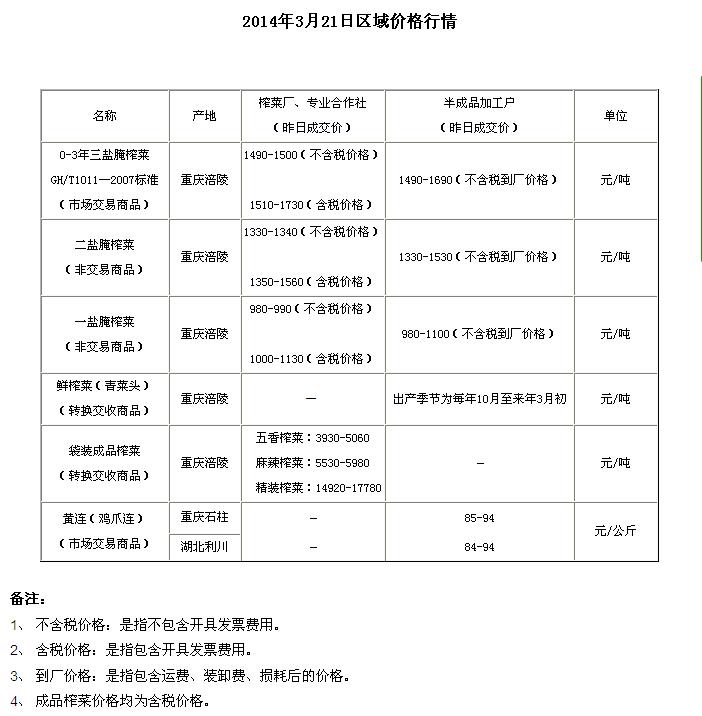 重庆渝涪现货市场3月21日实物报价