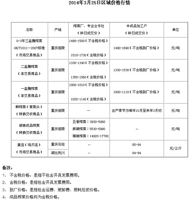 重庆渝涪现货市场3月25日实物报价