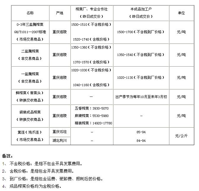 重庆渝涪现货市场3月27日实物报价