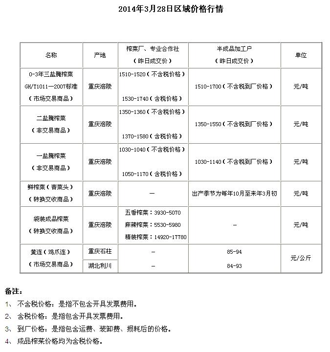 重庆渝涪现货市场3月28日实物报价