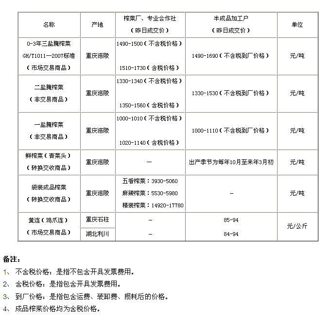 重庆渝涪现货市场3月31日实物报价