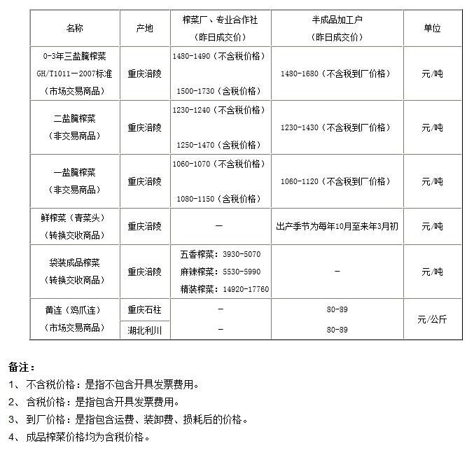重庆渝涪榨菜4月28日实物报价