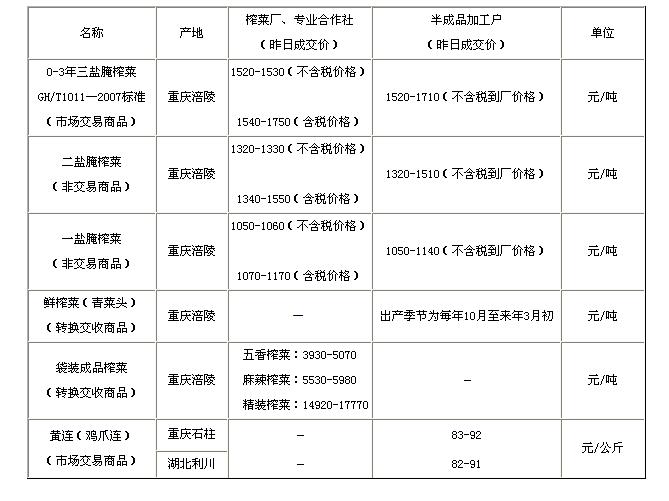 2014年4月10日区域价格行情