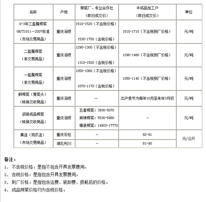重庆渝涪现货4月15日实物报价