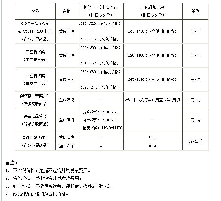 重庆渝涪现货4月16日实物报价
