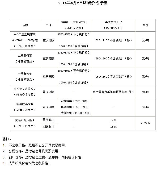 重庆渝涪现货市场4月2日实物报价