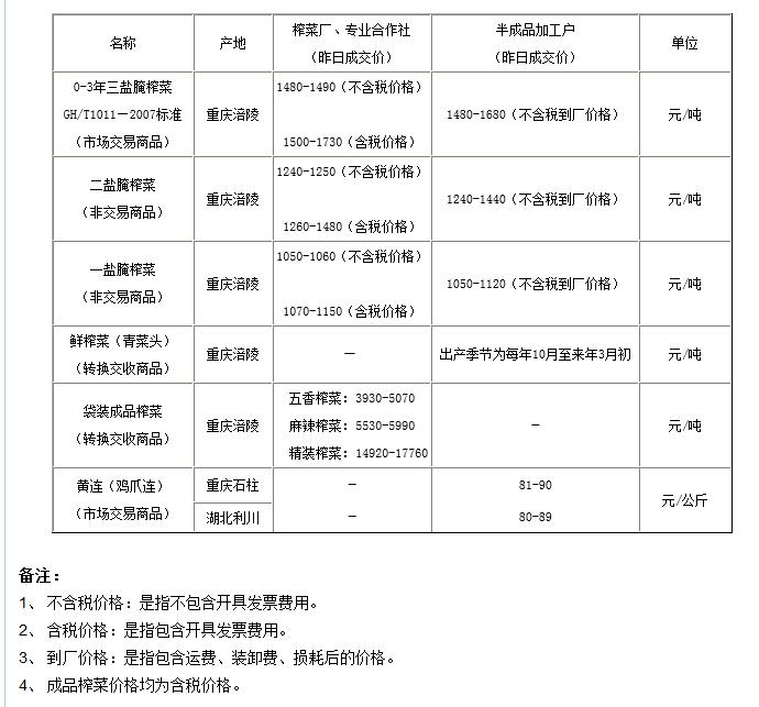 重庆渝涪榨菜4月23日实物报价