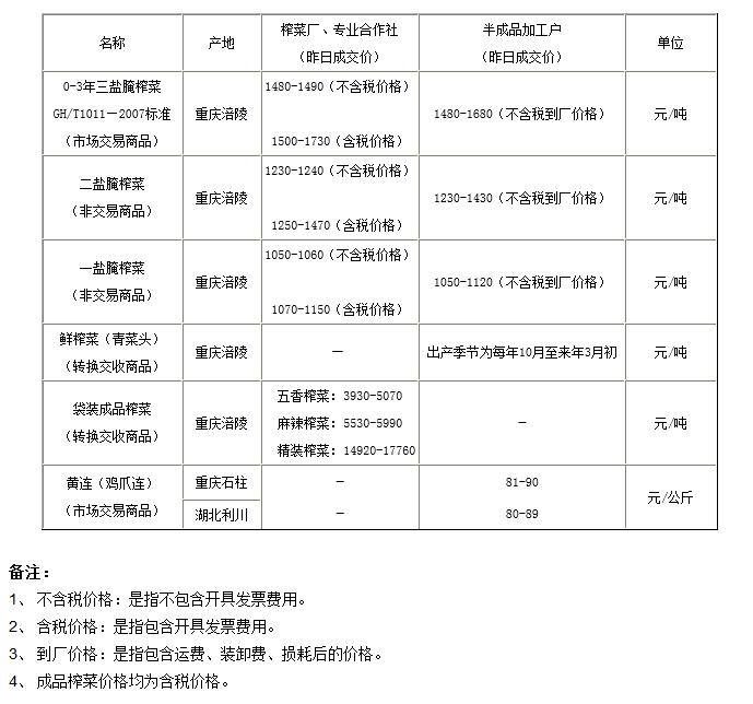 重庆渝涪榨菜4月25日实物报价