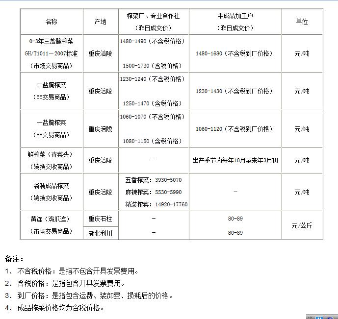 重庆渝涪榨菜4月29日实物报价