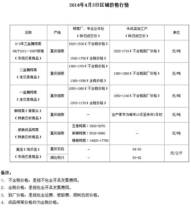重庆渝涪现货市场4月3日实物报价