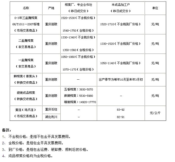 重庆渝涪现货4月9日实物报价