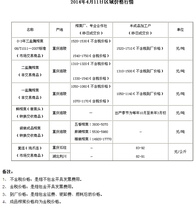 重庆渝涪现货4月11日实物报价