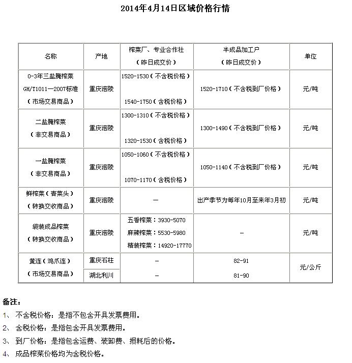 重庆渝涪现货4月14日实物报价