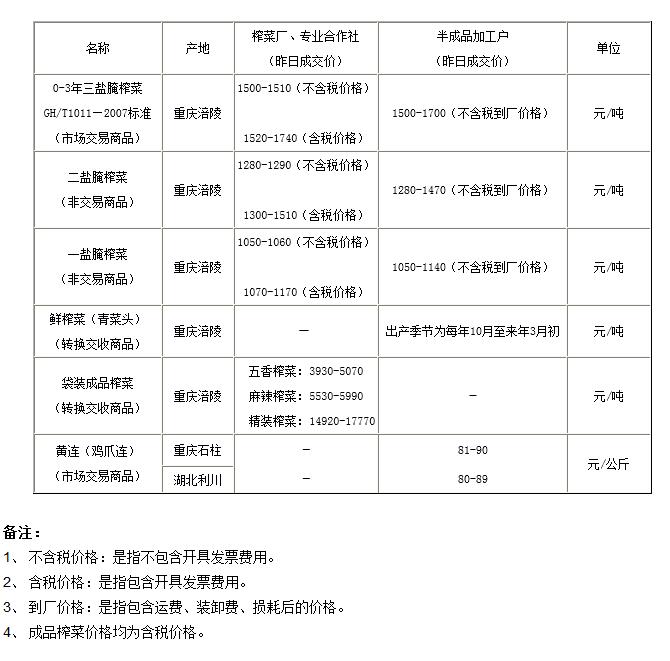 重庆渝涪现货4月18日实物报价