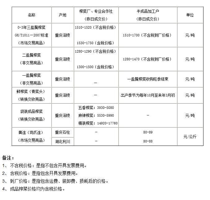 5月12日重庆渝涪现货实物报价