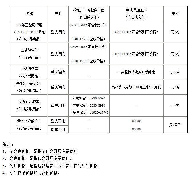 5月13日重庆渝涪现货实物报价