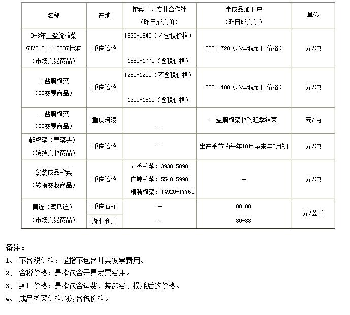 重庆渝涪榨菜5月16日实物报价