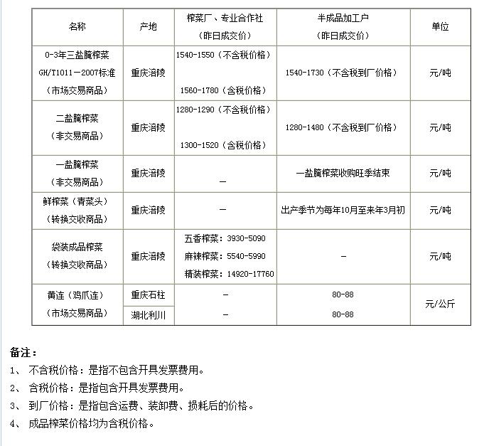 重庆渝涪榨菜5月20日实物报价