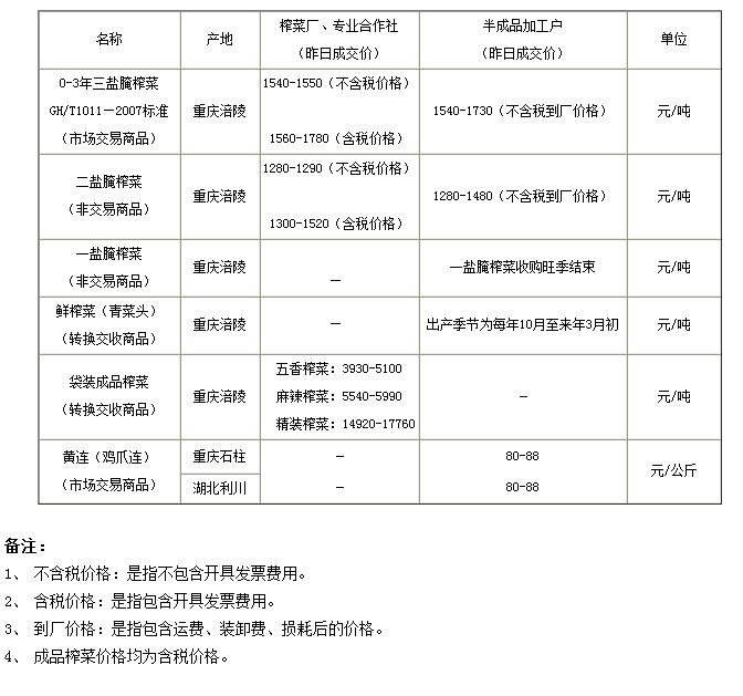 重庆渝涪榨菜5月21日实物报价