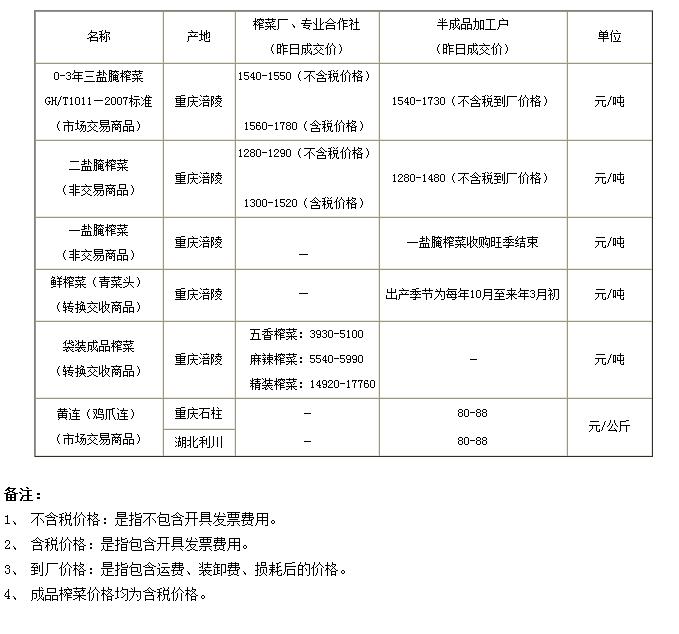 重庆渝涪榨菜5月26日实物报价