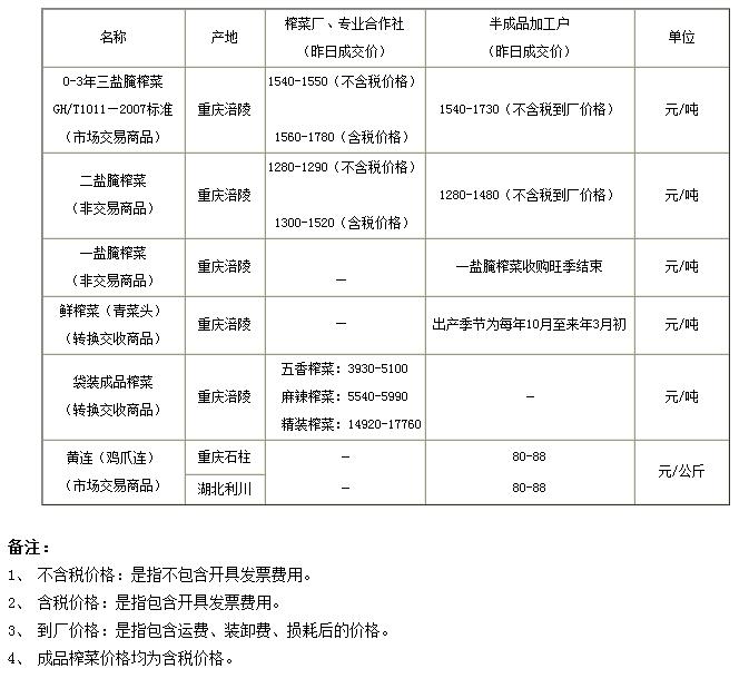 重庆渝涪榨菜5月27日实物报价