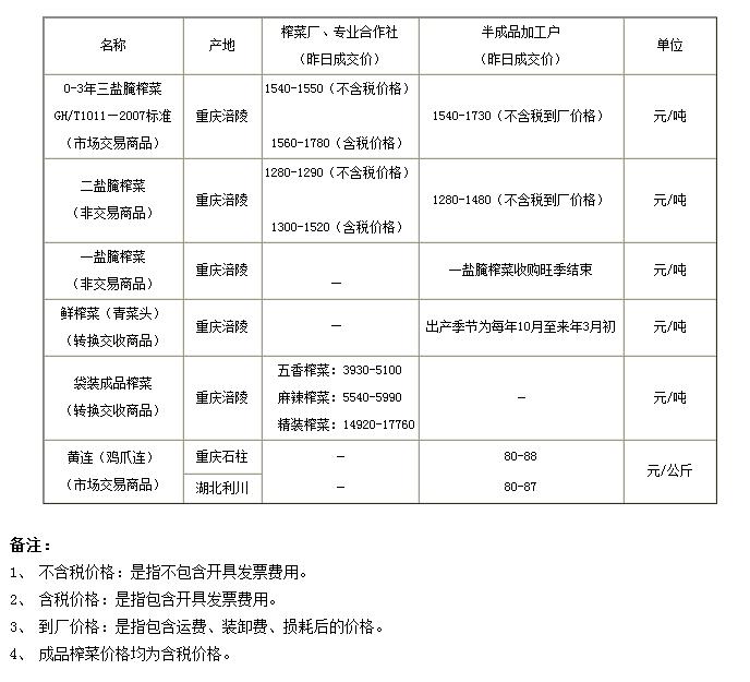 重庆渝涪榨菜5月28日实物报价