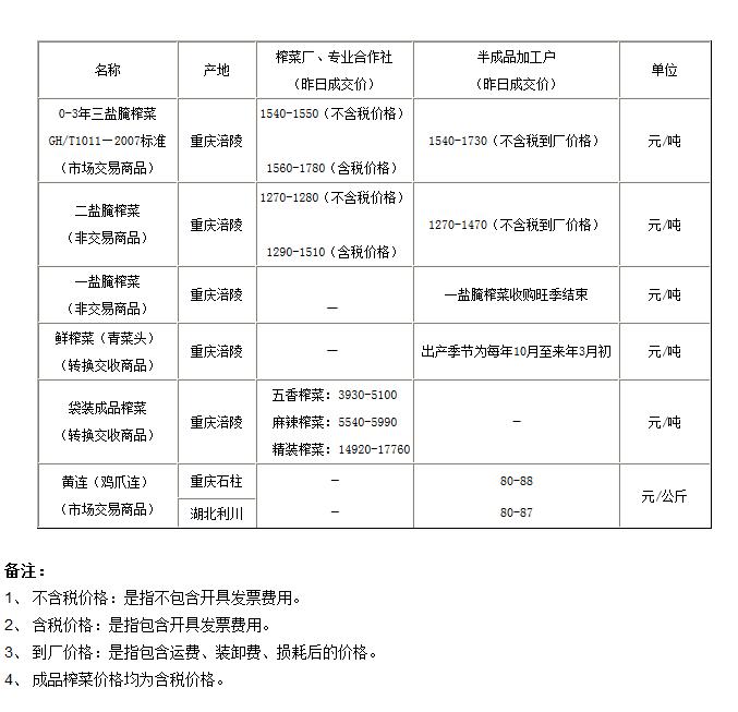 重庆渝涪现货市场5月30日实物报价