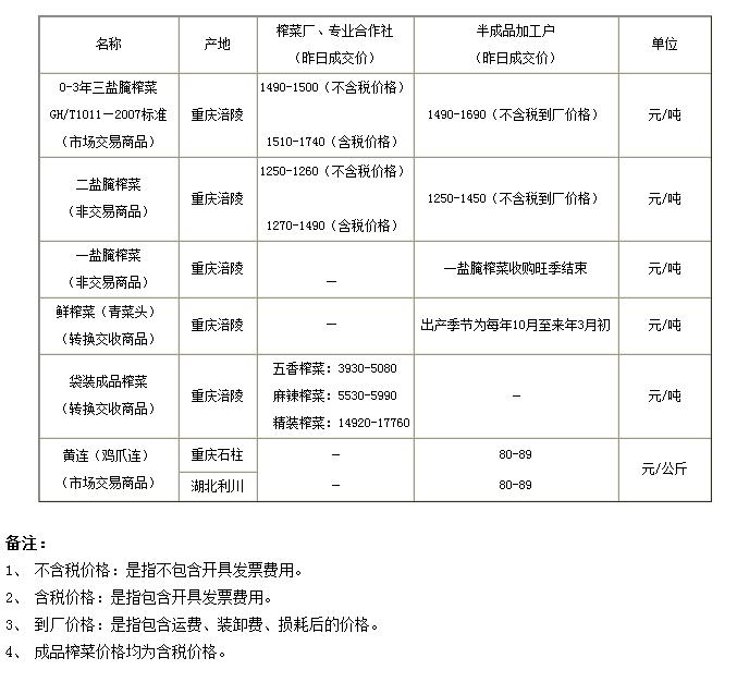 2014年5月5日重庆渝涪实物报价
