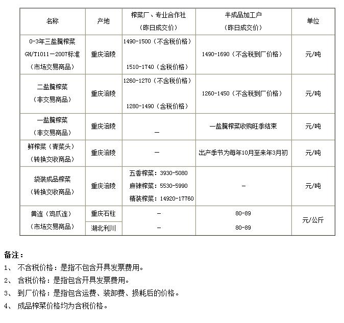 2014年5月7日重庆渝涪实物报价