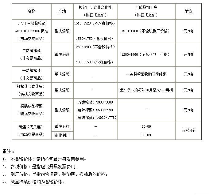 5月9日重庆渝涪现货实物报价