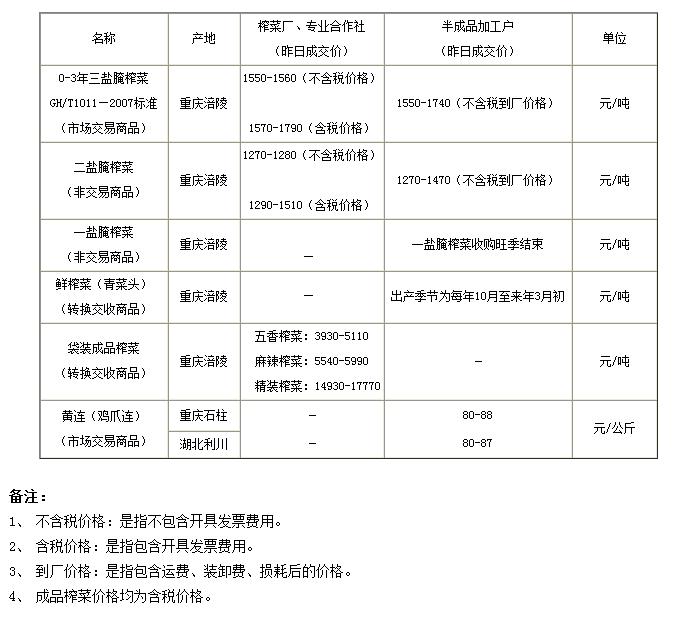 重庆渝涪现货市场6月10日实物报价
