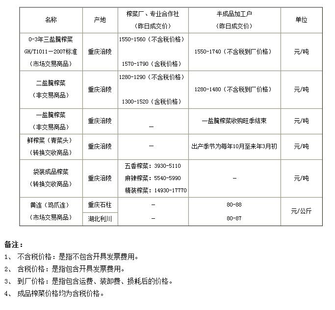 重庆渝涪现货市场6月11日实物报价