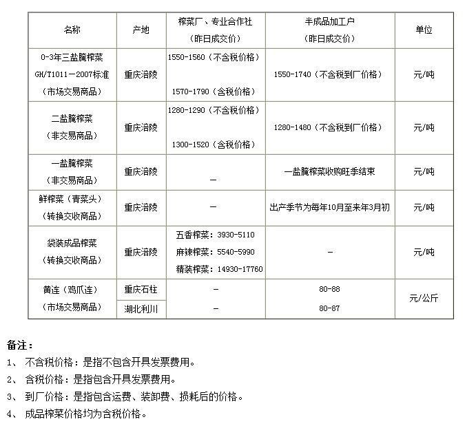 重庆渝涪现货市场6月12日实物报价