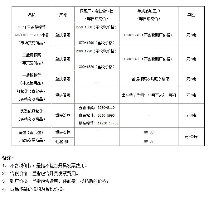 重庆渝涪现货市场6月13日实物报价