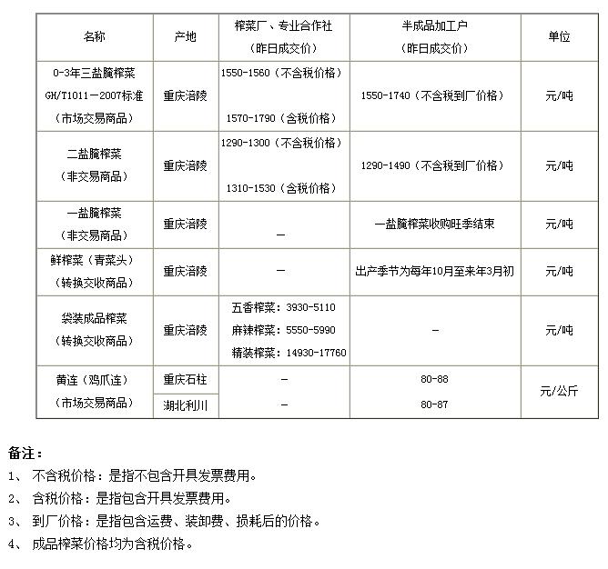 重庆渝涪现货市场6月16日实物报价