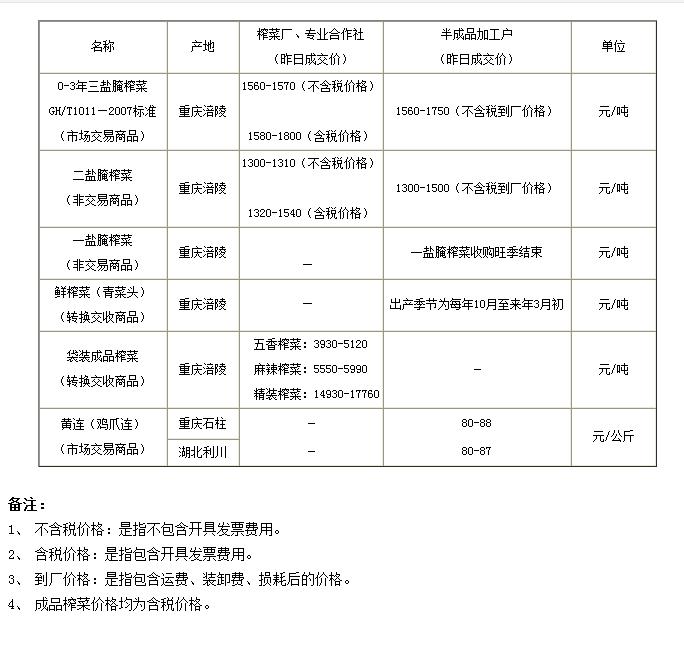 重庆渝涪现货市场6月17日实物报价