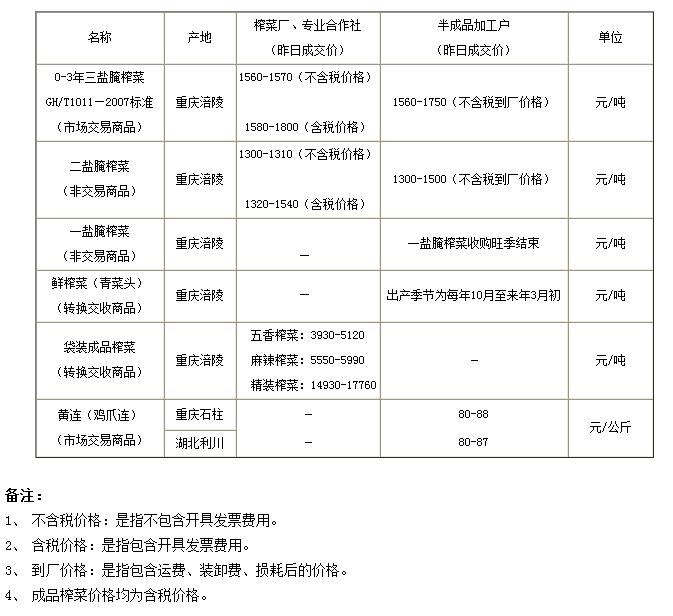 重庆渝涪榨菜实物报价2014年6月18日